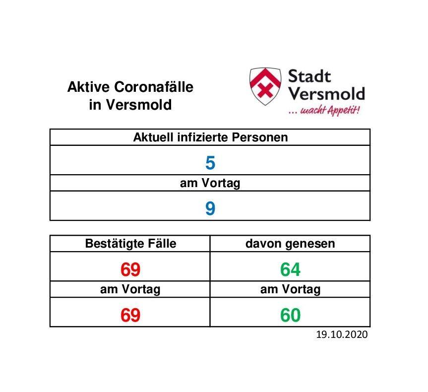 Corona Update Vom 19 10 2020 Referenzwert Uberschreitet 50er Inzidenz Stadt Versmold